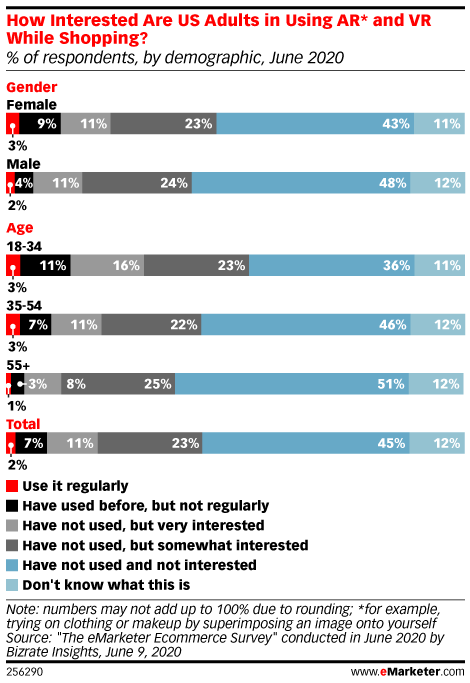 How Interested Are US Adults in Using AR* and VR While Shopping? (% of respondents, by demographic, June 2020)