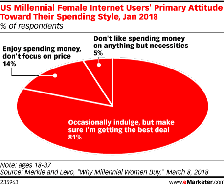 US Millennial Female Internet Users' Primary Attitude Toward Their Spending Style, Jan 2018 (% of respondents)
