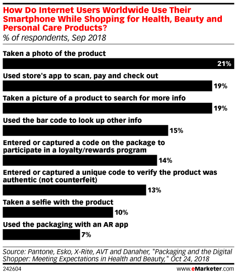 How Do Internet Users Worldwide Use Their Smartphone While Shopping for Health, Beauty and Personal Care Products? (% of respondents, Sep 2018)