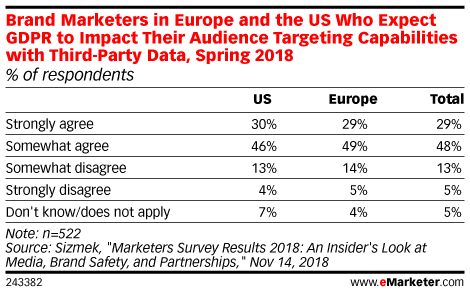 Brand Marketers in Europe and the US Who Expect GDPR to Impact Their Audience Targeting Capabilities with Third-Party Data, Spring 2018 (% of respondents)