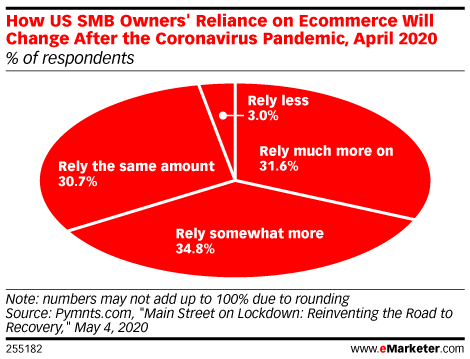 How US SMB Owners' Reliance on Ecommerce Will Change After the Coronavirus Pandemic, April 2020 (% of respondents)