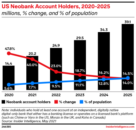 US Neobank Account Holders, 2020-2025 (millions, % change, and % of population)