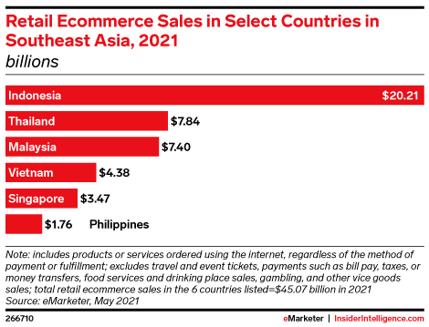 Retail Ecommerce Sales in Select Countries in Southeast Asia, 2021 (billions)