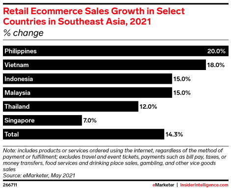 Retail Ecommerce Sales Growth in Select Countries in Southeast Asia, 2021 (% change)