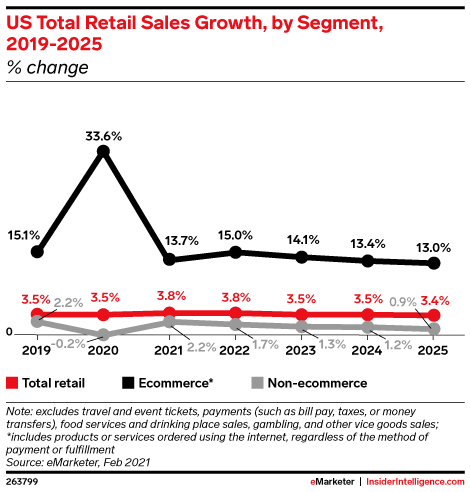 US Total Retail Sales Growth, by Segment, 2019-2025 (% change)