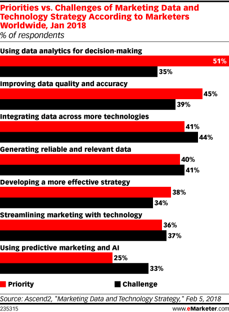 Priorities vs. Challenges of Marketing Data and Technology Strategy According to Marketers Worldwide, Jan 2018 (% of respondents)