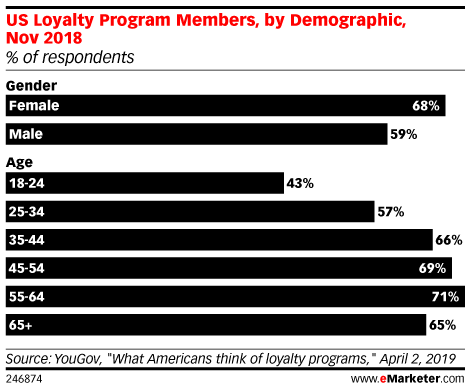 US Loyalty Program Members, by Demographic, Nov 2018 (% of respondents)