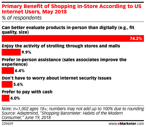 Primary Benefit of Shopping In-Store According to US Internet Users, May 2018 (% of respondents)