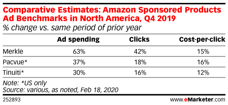 Comparative Estimates: Amazon Sponsored Products Ad Benchmarks in North America, Q4 2019 (% change vs. same period of prior year)
