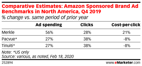 Comparative Estimates: Amazon Sponsored Brand Ad Benchmarks in North America, Q4 2019 (% change vs. same period of prior year)