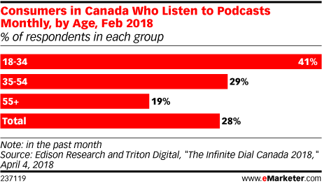 Consumers in Canada Who Listen to Podcasts Monthly, by Age, Feb 2018 (% of respondents in each group)