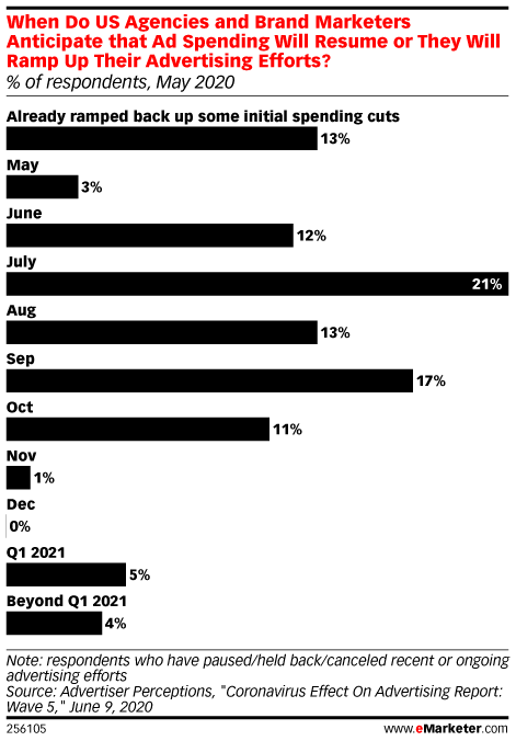 When Do US Agencies and Brand Marketers Anticipate that Ad Spending Will Resume or They Will Ramp Up Their Advertising Efforts? (% of respondents, May 2020)