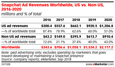 Snapchat Ad Revenues Worldwide, US vs. Non-US, 2016-2020 (millions and % of total)