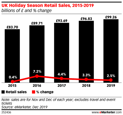 UK Holiday Season Retail Sales, 2015-2019 (billions of £ and % change)