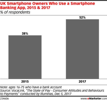 UK Smartphone Owners Who Use a Smartphone Banking App, 2015 & 2017 (% of respondents)