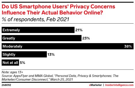 Do US Smartphone Users' Privacy Concerns Influence Their Actual Behavior Online? (% of respondents, Feb 2021)