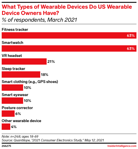 What Types of Wearable Devices Do US Wearable Device Owners Have? (% of respondents, March 2021)