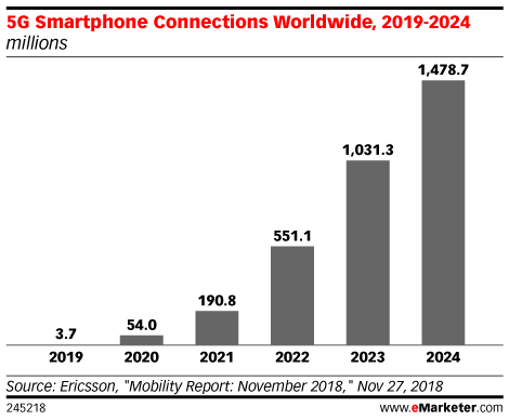 5G Smartphone Connections Worldwide, 2019-2024 (millions)