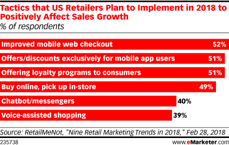 Tactics that US Retailers Plan to Implement in 2018 to Positively Affect Sales Growth (% of respondents)