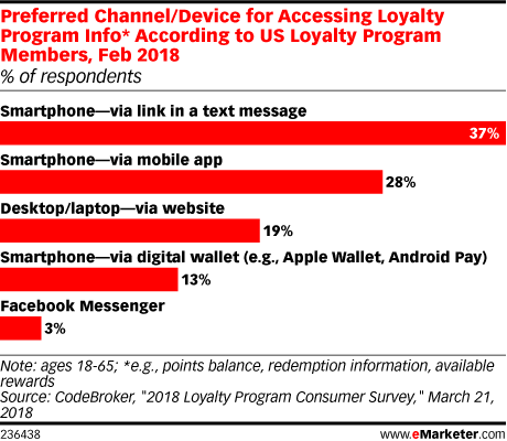 Preferred Channel/Device for Accessing Loyalty Program Info* According to US Loyalty Program Members, Feb 2018 (% of respondents)