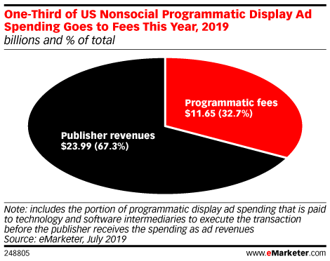 One-Third of US Nonsocial Programmatic Display Ad Spending Goes to Fees This Year, 2019 (billions and % of total)