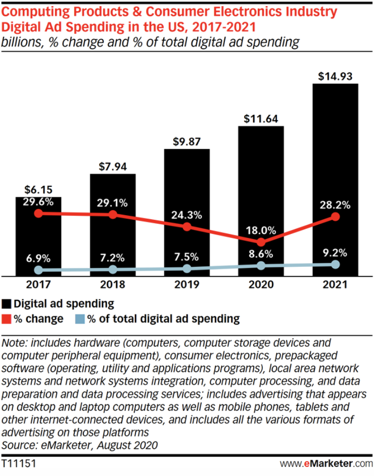 2020 Is the Year of Tech Advertising - Insider Intelligence Trends,  Forecasts & Statistics