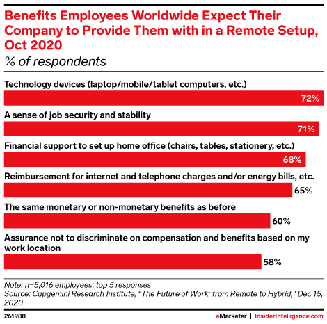 Benefits Employees Worldwide Expect Their Company to Provide Them with in a Remote Setup, Oct 2020 (% of respondents)