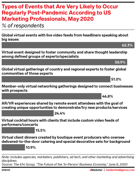 Types of Events that Are Very Likely to Occur Regularly Post-Pandemic According to US Marketing Professionals, May 2020 (% of respondents)