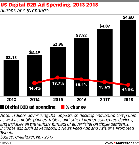 US Digital B2B Ad Spending, 2013-2018 (billions and % change)