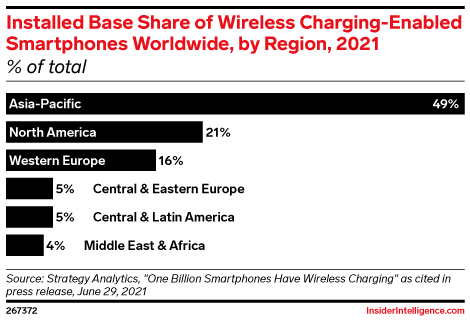 Installed Base Share of Wireless Charging-Enabled Smartphones Worldwide, by Region, 2021 (% of total)