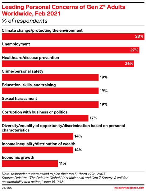 Leading Personal Concerns of Gen Z* Adults Worldwide, Feb 2021 (% of respondents)