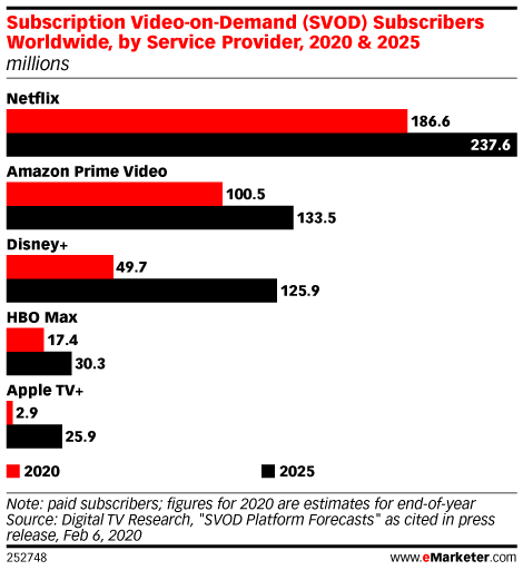 Subscription Video-on-Demand (SVOD) Subscribers Worldwide, by Service Provider, 2020 & 2025 (millions)