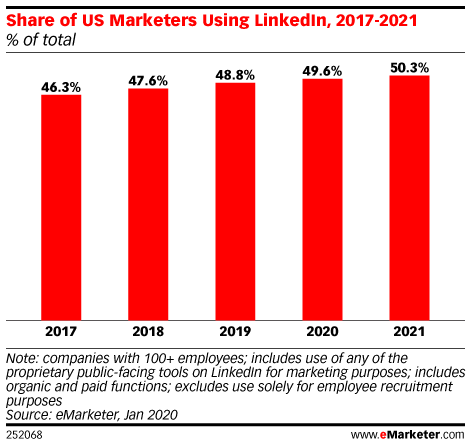 Share of US Marketers Using LinkedIn, 2017-2021 (% of total)
