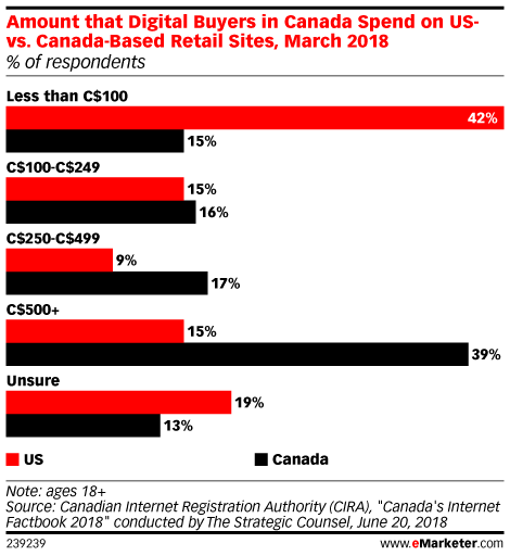 Amount that Digital Buyers in Canada Spend on US- vs. Canada-Based Retail Sites, March 2018 (% of respondents)