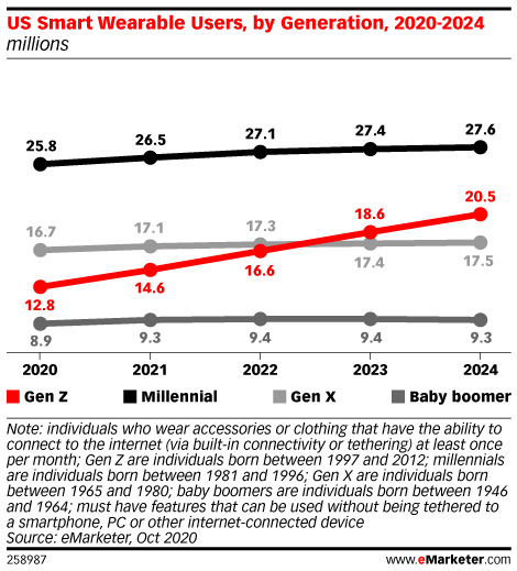 US Smart Wearable Users, by Generation, 2020-2024 (millions)