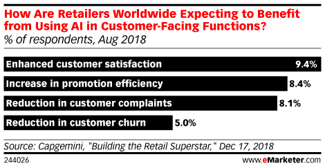 How Are Retailers Worldwide Expecting to Benefit from the Usage of AI in Customer-Facing Functions? (% of respondents, Aug 2018)