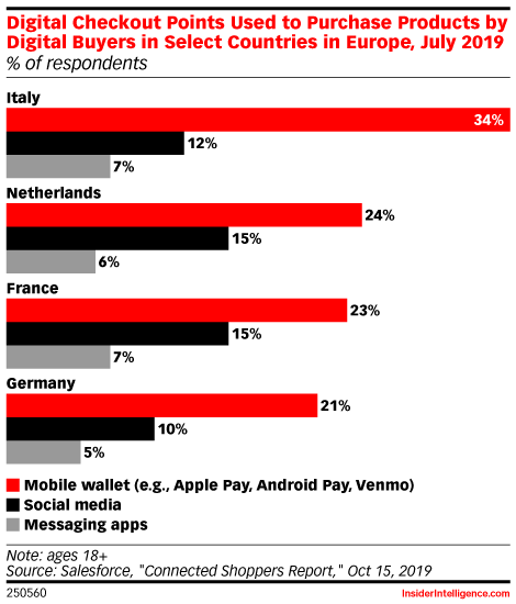 Digital Checkout Points Used to Purchase Products by Digital Buyers in Select Countries in Europe, July 2019 (% of respondents)