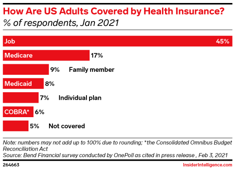 How Are US Adults Covered by Health Insurance? (% of respondents, Jan 2021)