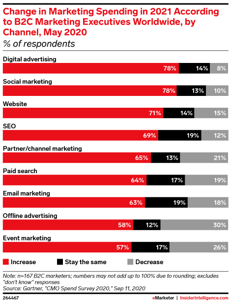 Change in Marketing Spending in 2021 According to B2C Marketing Executives Worldwide, by Channel, May 2020 (% of respondents)