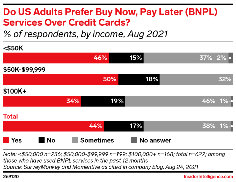 Do US Adults Prefer Buy Now, Pay Later (BNPL) Services Over Credit Cards? (% of respondents, by income, Aug 2021)