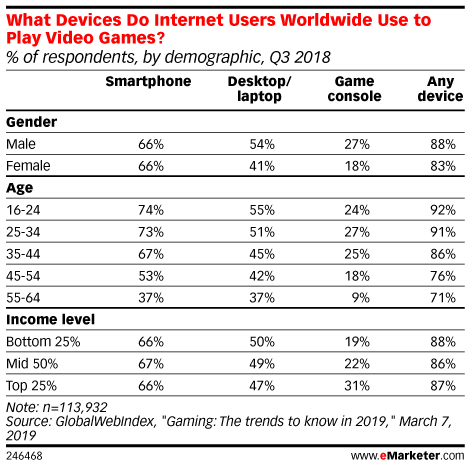 What Devices Do Internet Users Worldwide Use to Play Video Games? (% of respondents, by demographic, Q3 2018)