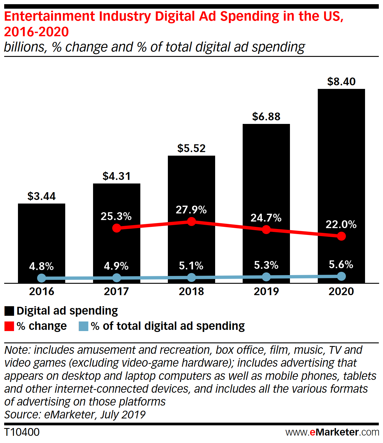 US Media and Entertainment Digital Ad Spending 2019 - eMarketer Trends, Forecasts & Statistics