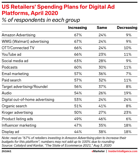US Retailers' Spending Plans for Digital Ad Platforms, April 2020 (% of respondents in each group)