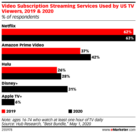 Video Subscription Streaming Services Used by US TV Viewers, 2019 & 2020 (% of respondents)