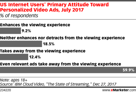 US Internet Users' Primary Attitude Toward Personalized Video Ads, July 2017 (% of respondents)