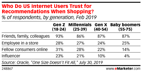 Who Do US Internet Users Trust for Recommendations When Shopping? (% of respondents, by generation, Feb 2019)