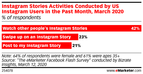 Instagram Stories Activities Conducted by US Instagram Users in the Past Month, March 2020 (% of respondents)