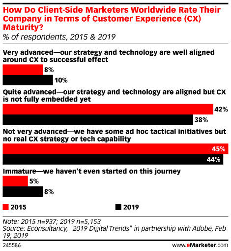 How Do Client-Side Marketers Worldwide Rate Their Company in Terms of Customer Experience (CX) Maturity? (% of respondents, 2015 & 2019)