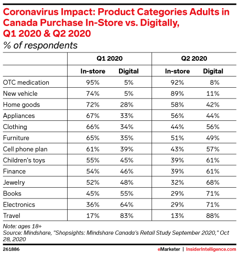 Coronavirus Impact: Product Categories Adults in Canada Purchase In-Store vs. Digitally, Q1 2020 & Q2 2020 (% of respondents)