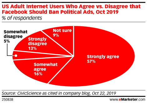 US Adult Internet Users Who Agree vs. Disagree that Facebook Should Ban Political Ads, Oct 2019 (% of respondents)